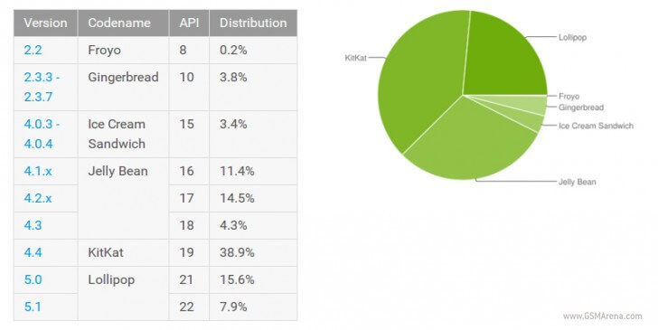 Android Lollipop установлен на 23,5% смартфонов - изображение